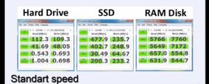 сравнительный тест скорости передачи данных