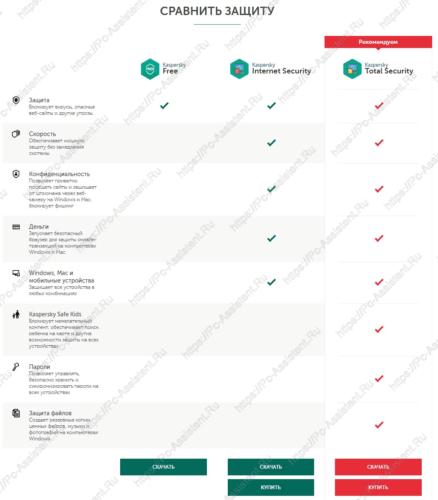 сравнение Kaspersky Free 2020 с Internet security