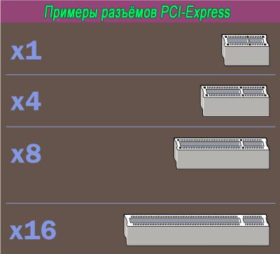 примеры разъёмов pci-express